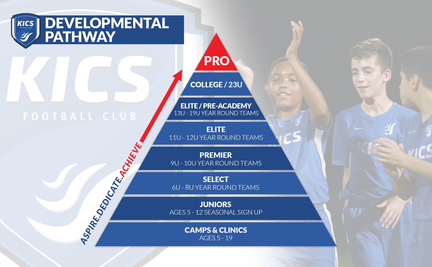 Chicago KICS Football Club - Player Pathway